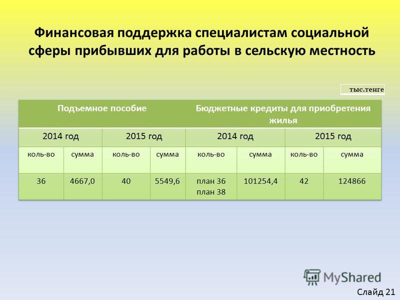 Финансовая поддержка специалистам социальной сферы прибывших для работы в сельскую местность тыс.тенге Слайд 21