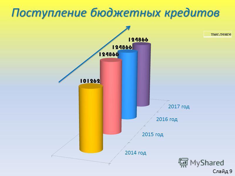 Поступление бюджетных кредитов тыс.тенге Слайд 9