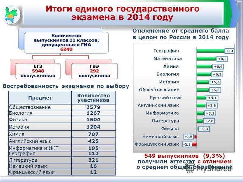 Отклонение от среднего балла в целом по России в 2014 году Итоги единого государственного экзамена в 2014 году 549 выпускников (9,3%) получили аттестат с отличием о среднем общем образовании Востребованность экзаменов по выбору