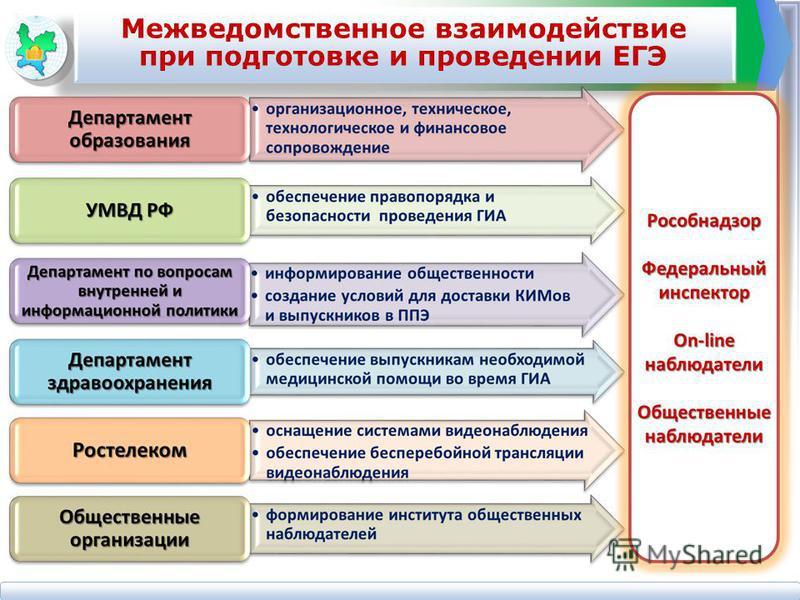 Межведомственное взаимодействие при подготовке и проведении ЕГЭ