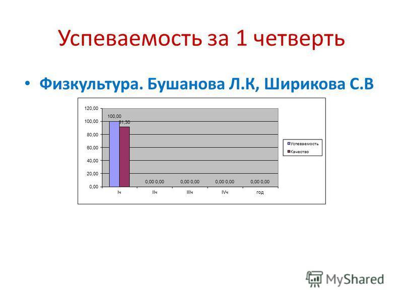 Успеваемость за 1 четверть Физкультура. Бушанова Л.К, Ширикова С.В