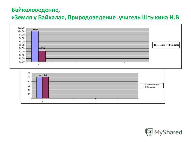 Байкаловедение, «Земля у Байкала», Природоведение.учитель Штыкина И.В