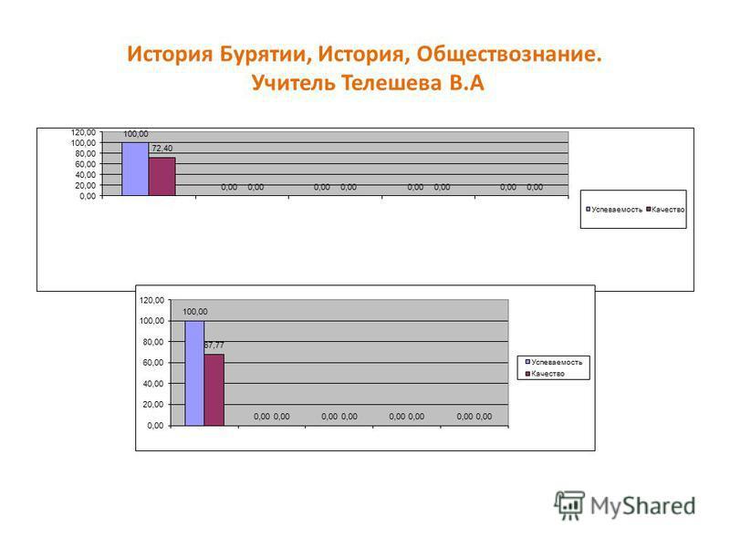 История Бурятии, История, Обществознание. Учитель Телешева В.А