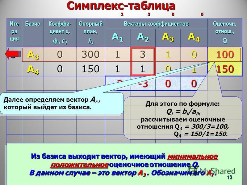 Симплекс-таблица 2 3 0 0 Симплекс-таблица 2 3 0 0 Ите ра ция Базис Коэффи- циент ц. ф., с i Опорный план, b i Векторы коэффициентов Оценочн. oтнош., Q A1A1A1A1 A2A2A2A2 A3A3A3A3 A4A4A4A4 0 A3A3A3A303001310100 A4A4A4A401501101150 -2-300 Для этого по ф