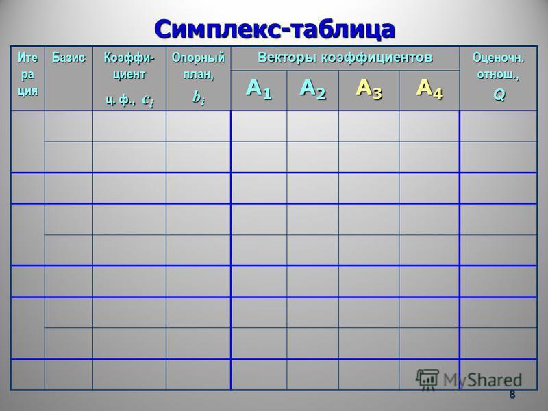 Симплекс-таблица Ите ра ция Базис Коэффи- циент ц. ф., с i Опорный план, b i Векторы коэффициентов Оценочн. отнош., Q A1A1A1A1 A2A2A2A2 A3A3A3A3 A4A4A4A4 8