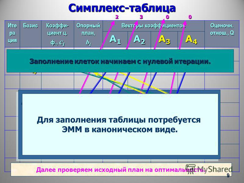 Симплекс-таблица 2 3 0 0 Ите ра ция Базис Коэффи- циент ц. ф., с i Опорный план, b i Векторы коэффициентов Оценочн. oтнош., Q A1A1A1A1 A2A2A2A2 A3A3A3A3 A4A4A4A4 0 A3A3A3A303001310 A4A4A4A401501101 max f(x) = 2·x 1 + 3·x 2 + 0·x 3 + 0·x 4, 1·x 1 + 3·