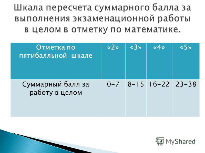 Отметка по пятибалльной шкале «2»«3»«4»«5» Суммарный балл за работу в целом 0-78-1516-2223-38