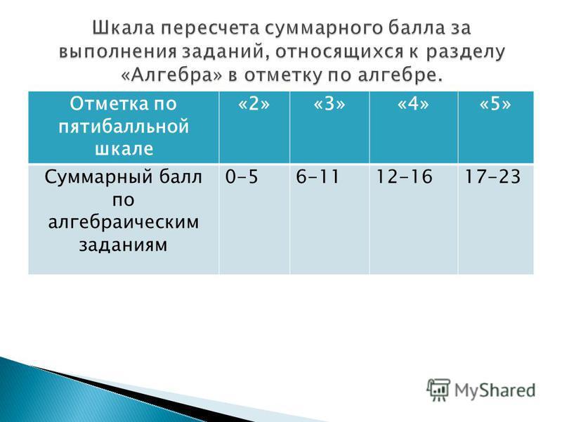 Отметка по пятибалльной шкале «2»«3»«4»«5» Суммарный балл по алгебраическим заданиям 0-56-1112-1617-23