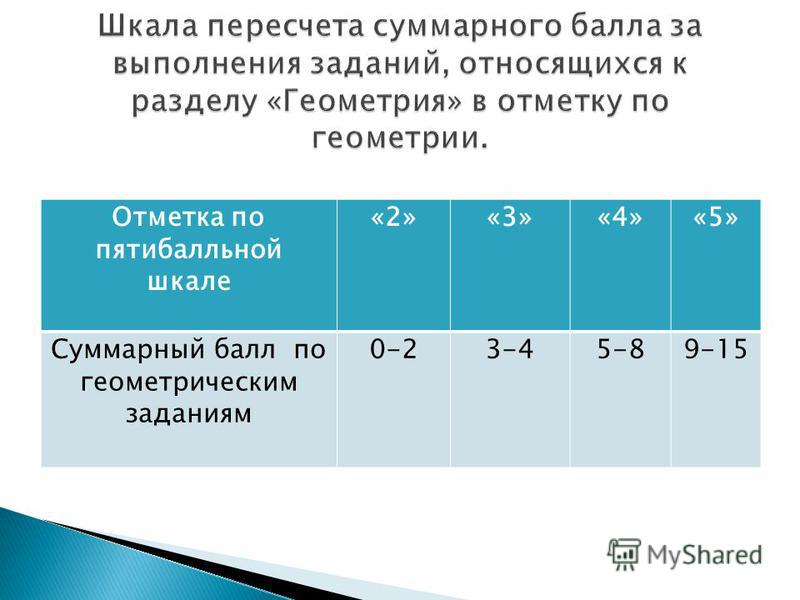 Отметка по пятибалльной шкале «2»«3»«4»«5» Суммарный балл по геометрическим заданиям 0-23-45-89-15