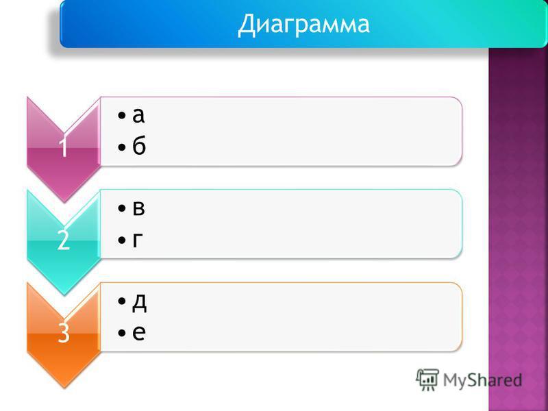 1 а б 2 в г 3 д е Диаграмма