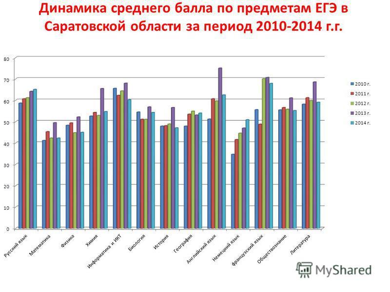 Динамика среднего балла по предметам ЕГЭ в Саратовской области за период 2010-2014 г.г.