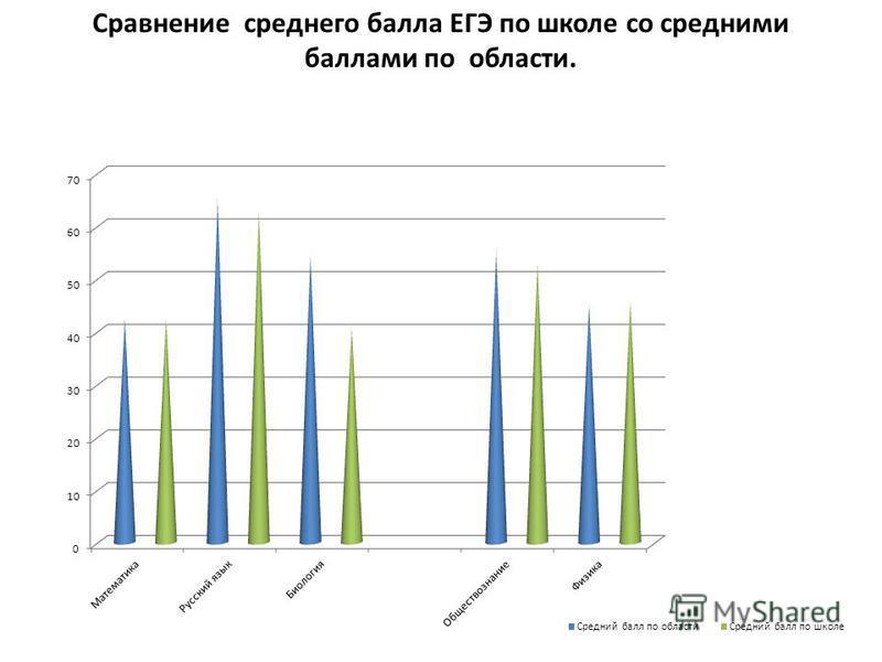 Сравнение среднего балла ЕГЭ по школе со средними баллами по области.