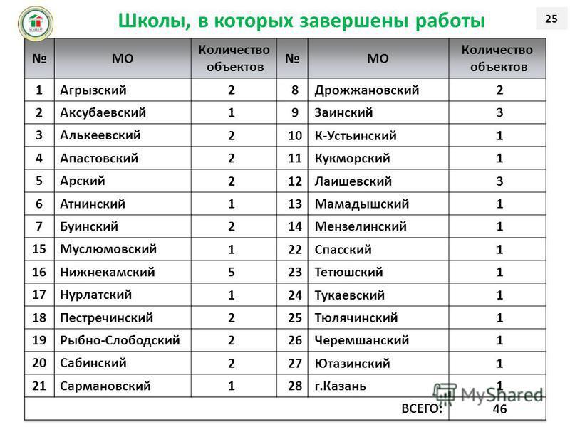 Школы, в которых завершены работы 25