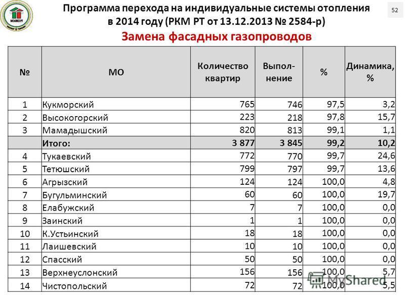 52 Программа перехода на индивидуальные системы отопления в 2014 году (РКМ РТ от 13.12.2013 2584-р) Замена фасадных газопроводов МО Количество квартир Выпол- нение % Динамика, % 1Кукморский 765 746 97,53,2 2Высокогорский 223 218 97,815,7 3Мамадышский