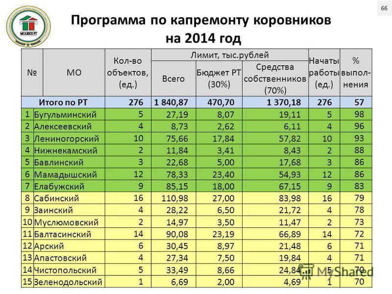Программа по капремонту коровников на 2014 год МО Кол-во объектов, (ед.) Лимит, тыс.рублей Начаты работы (ед.) % выпол- нения Всего Бюджет РТ (30%) Средства собственников (70%) Итого по РТ2761 840,87470,701 370,1827657 1 Бугульминский 5 27,198,0719,1