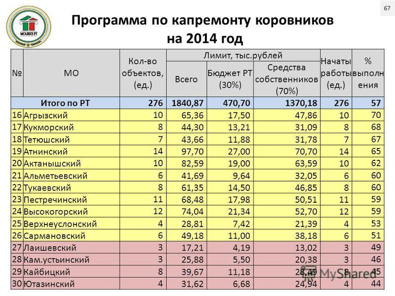 Программа по капремонту коровников на 2014 год МО Кол-во объектов, (ед.) Лимит, тыс.рублей Начаты работы (ед.) % выполн ения Всего Бюджет РТ (30%) Средства собственников (70%) Итого по РТ2761840,87470,701370,1827657 16 Агрызский 10 65,3617,5047,8610