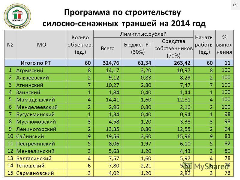 Программа по строительству силосно-сенажных траншей на 2014 год МО Кол-во объектов, (ед.) Лимит,тыс.рублей Начаты работы (ед.) % выпол нения Всего Бюджет РТ (30%) Средства собственников (70%) Итого по РТ60324,7661,34263,426011 1Агрызский 814,173,2010