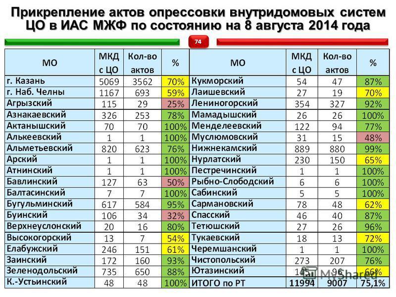 Прикрепление актов опрессовки внутридомовых систем ЦО в ИАС МЖФ по состоянею на 8 августа 2014 года 7474