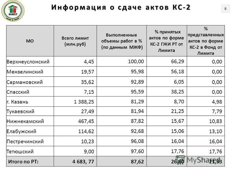 МО Всего лимит (млн.руб) Выполненные объемы работ в % (по данным МЖФ) % принятых актов по форме КС-2 ГЖИ РТ от Лимита % представленных актов по форме КС-2 в Фонд от Лимита Верхнеуслонский 4,45100,0066,290,00 Мензелинский 19,5795,9856,180,00 Сармановс