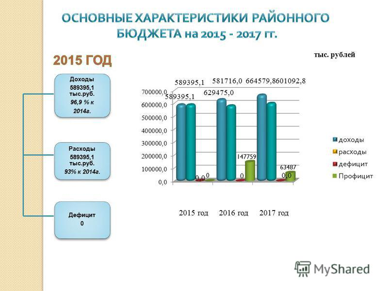 тыс. рублей Доходы 589395,1 тыс.руб. 96,9 % к 2014 г. Расходы 589395,1 тыс.руб. 93% к 2014 г. Дефицит 0