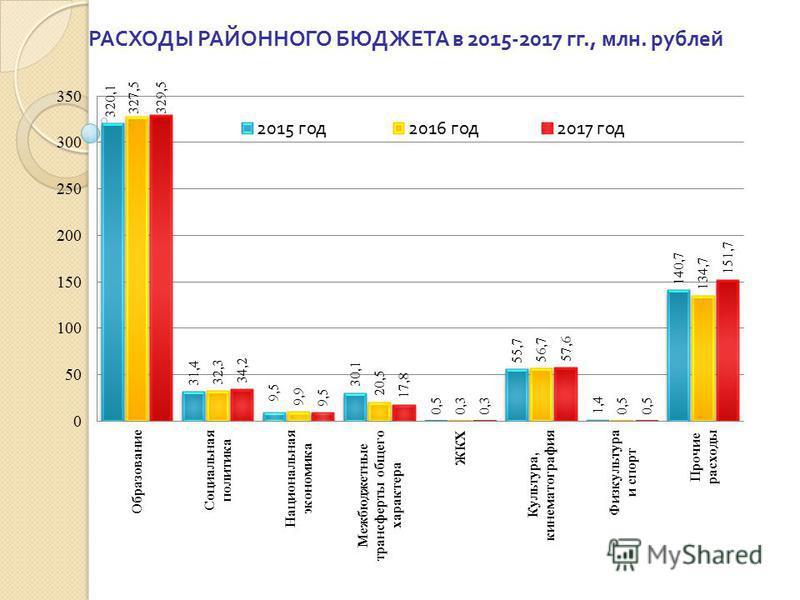РАСХОДЫ РАЙОННОГО БЮДЖЕТА в 2015-2017 гг., млн. рублей