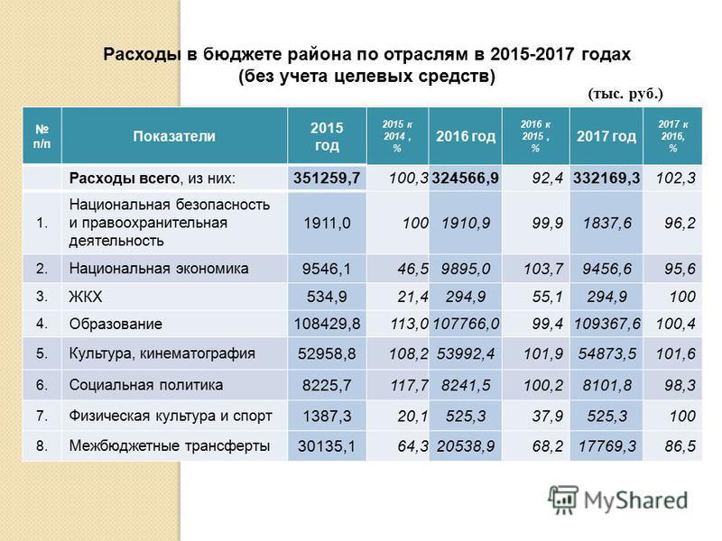 п/п Показатели 2015 год 2015 к 2014, % 2016 год 2016 к 2015, % 2017 год 2017 к 2016, % Расходы всего, из них: 351259,7100,3324566,992,4332169,3102,3 1. Национальная безопасность и правоохранительная деятельность 1911,01001910,999,91837,696,2 2. Нацио