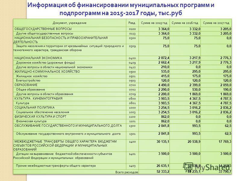Информация об финансировании муниципальных программ и подпрограмм на 2015-2017 годы, тыс. руб