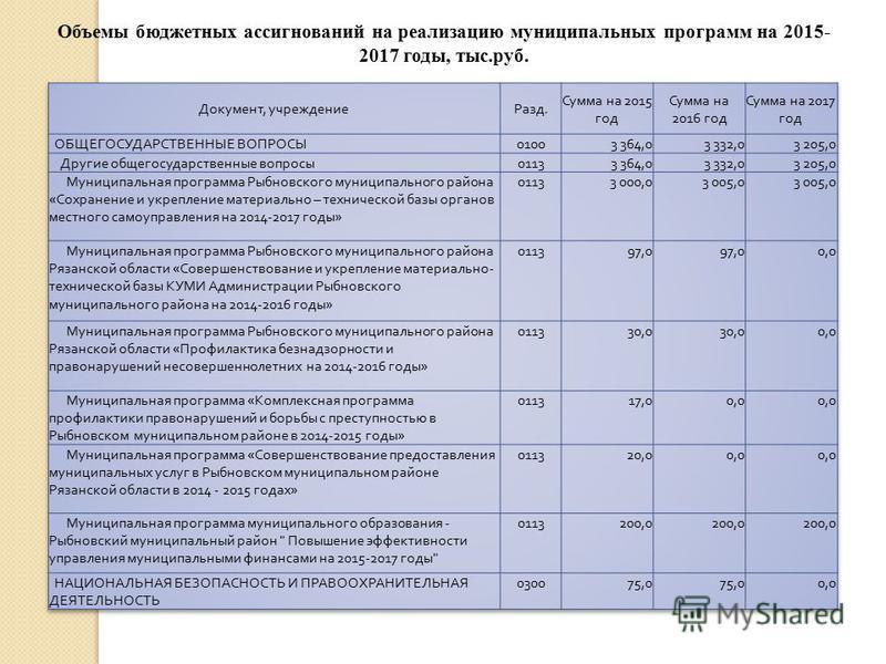 Объемы бюджетных ассигнований на реализацию муниципальных программ на 2015- 2017 годы, тыс.руб.