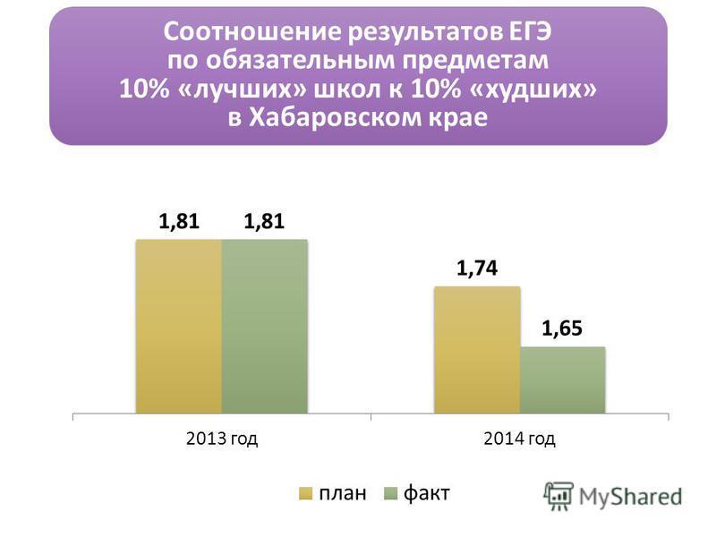 Соотношение результатов ЕГЭ по обязательным предметам 10% «лучших» школ к 10% «худших» в Хабаровском крае