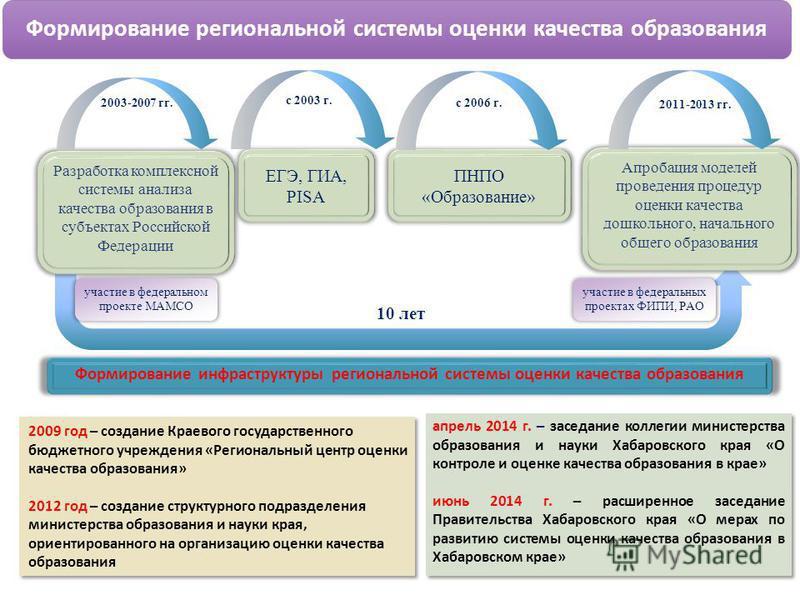 Разработка комплексной системы анализа качества образования в субъектах Российской Федерации ЕГЭ, ГИА, PISA Апробация моделей проведения процедур оценки качества дошкольного, начального общего образования 2003-2007 гг. 10 лет 2009 год – создание Крае