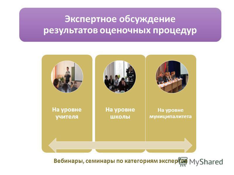 Экспертное обсуждение результатов оценочных процедур На уровне учителя На уровне школы На уровне муниципалитета Вебинары, семинары по категориям экспертов
