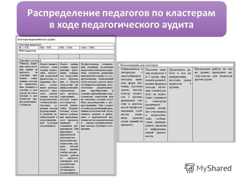 Распределение педагогов по кластерам в ходе педагогического аудита