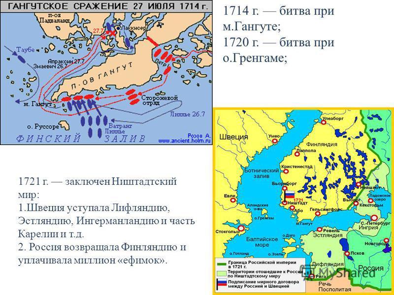 1714 г. битва при м.Гангуте; 1720 г. битва при о.Гренгаме; 1721 г. заключен Ништадтский мир: 1. Швеция уступала Лифляндию, Эстляндию, Ингерманландию и часть Карелии и т.д. 2. Россия возвращала Финляндию и уплачивала миллион «ефимок».