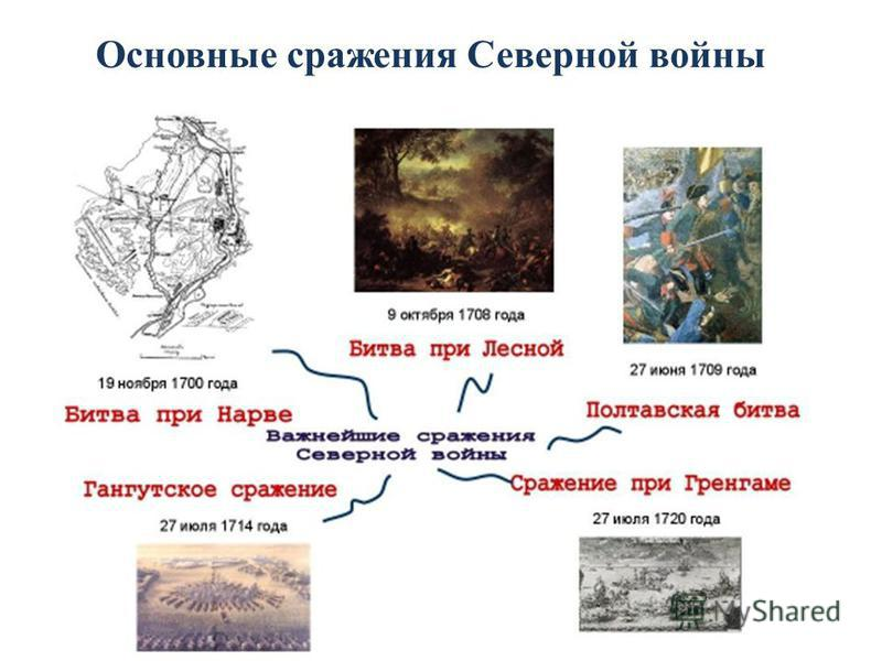 Основные сражения Северной войны