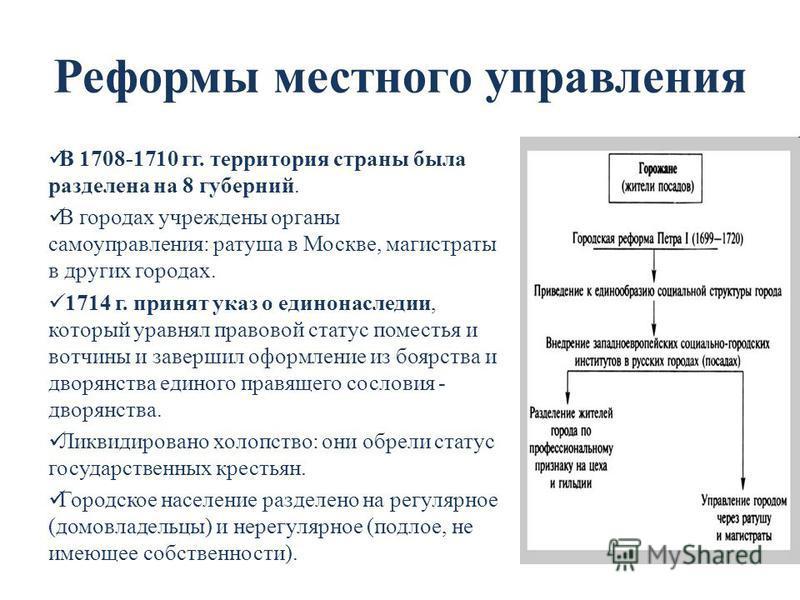 Реформы местного управления В 1708-1710 гг. территория страны была разделена на 8 губерний. В городах учреждены органы самоуправления: ратуша в Москве, магистраты в других городах. 1714 г. принят указ о единонаследии, который уравнял правовой статус