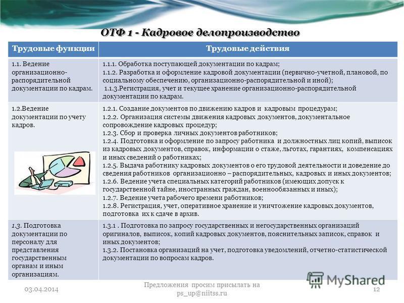 ОТФ 1 - Кадровое делопроизводство Трудовые функции Трудовые действия 1.1. Ведение организационно- распорядительной документации по кадрам. 1.1.1. Обработка поступающей документации по кадрам; 1.1.2. Разработка и оформление кадровой документации (перв