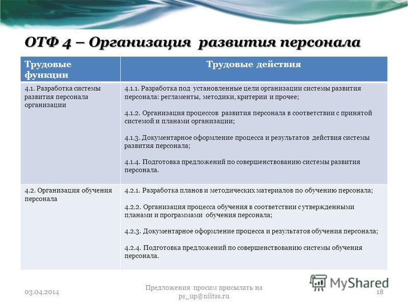 ОТФ 4 – Организация развития персонала Трудовые функции Трудовые действия 4.1. Разработка системы развития персонала организации 4.1.1. Разработка под установленные цели организации системы развития персонала: регламенты, методики, критерии и прочее;