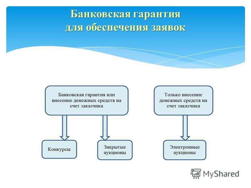 Банковская гарантия для обеспечения заявок