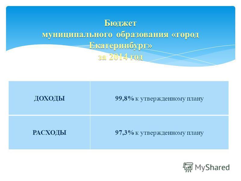 Бюджет муниципального образования «город Екатеринбург» за 2014 год ДОХОДЫ99,8% к утвержденному плану РАСХОДЫ97,3% к утвержденному плану