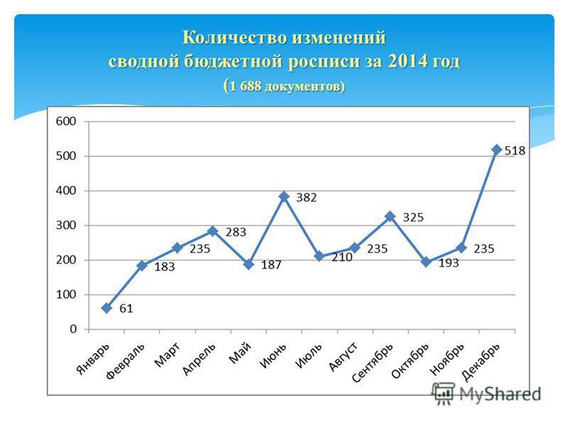 Количество изменений сводной бюджетной росписи за 2014 год ( 1 688 документов)