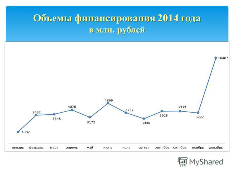Объемы финансирования 2014 года в млн. рублей