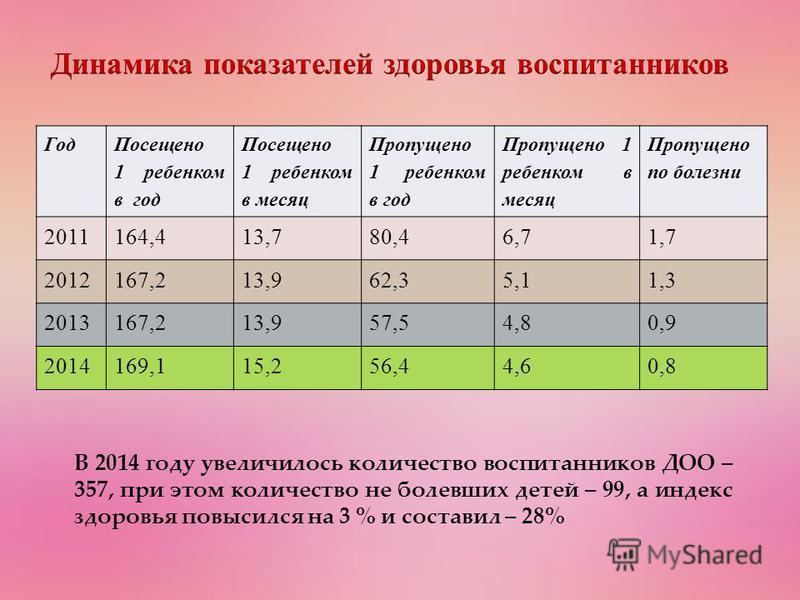 Год Посещено 1 ребенком в год Посещено 1 ребенком в месяц Пропущено 1 ребенком в год Пропущено 1 ребенком в месяц Пропущено по болезни 2011164,413,780,46,71,7 2012167,213,962,35,11,3 2013167,213,957,54,80,9 2014169,115,256,44,60,8 В 2014 году увеличи