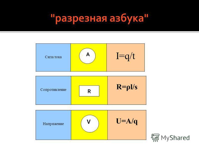 Сила тока I=q/t Сопротивление R=ρl/s А Напряжение njkbg U=A/q V R