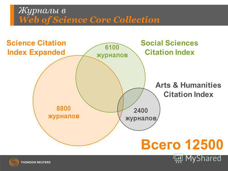 Журналы в Web of Science Core Collection Science Citation Index Expanded Social Sciences Citation Index Arts & Humanities Citation Index 8800 журналов 6100 журналов 2400 журналов Всего 12500