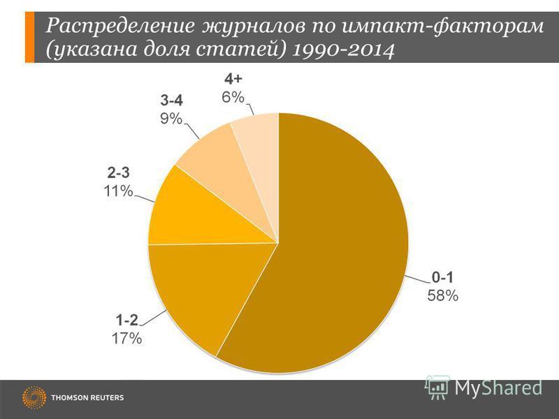 Распределение журналов по импакт-факторам (указана доля статей) 1990-2014