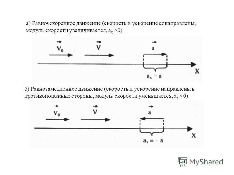 а) Равноускоренное движение (скорость и ускорение сонаправлены, модуль скорости увеличивается, а х >0) б) Равнозамедленное движение (скорость и ускорение направлены в противоположные стороны, модуль скорости уменьшается, а х