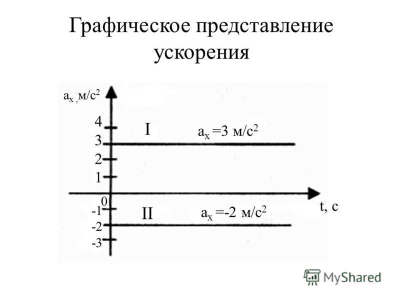 Графическое представление ускорения I II а х =3 м/с 2 а х =-2 м/с 2 43214321 0 -2 -3 а х, м/с 2 t, c