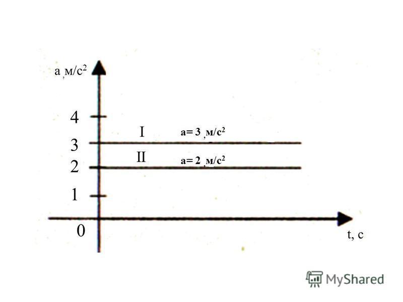 а, м/с 2 t, c 43214321 0 a= 3, м/с 2 I II a= 2, м/с 2