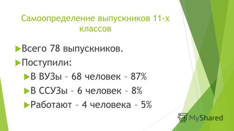 Самоопределение выпускников 11-х классов Всего 78 выпускников. Поступили: В ВУЗы – 68 человек – 87% В ССУЗы – 6 человек – 8% Работают – 4 человека – 5%