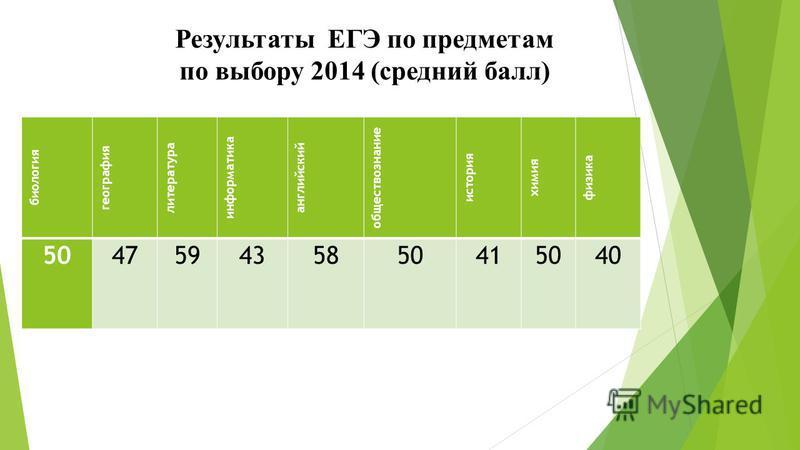 Результаты ЕГЭ по предметам по выбору 2014 (средний балл) биология география литература информатика английский обществознание история химия физика 504759435850415040